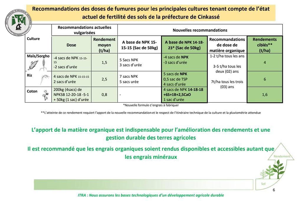 Nouvelles recommandations des doses de fumures dans la Préfecture de Cinkassé