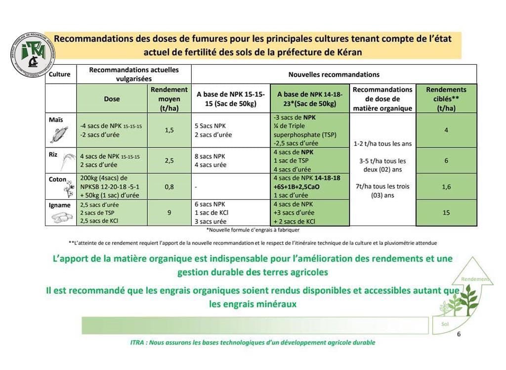 Nouvelles recommandations des doses de fumures dans la préfecture de Kéran